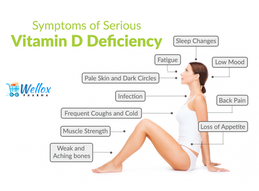 Vitamin D— Seep It Before Its Deficiency Shows These Symptoms