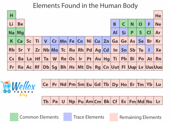 The Elements From Periodic Table For Healthy Skin