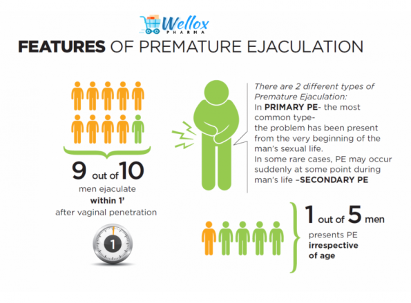 What Are The Causes Of Premature Ejaculation?